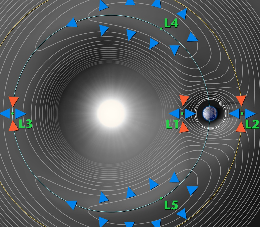 Diagram of Lagrange points, via NASA